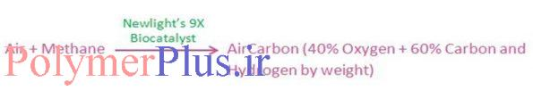 AirCarbon™ : گرمانرم های PHA پایه