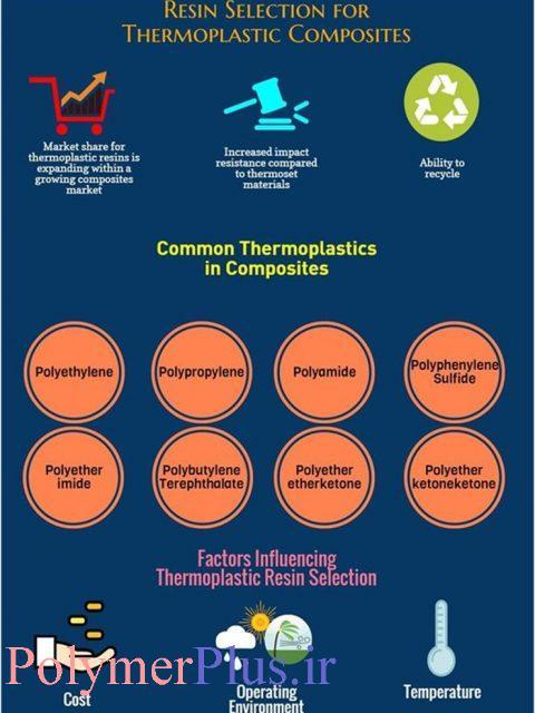 انتخاب رزین برای کامپوزیت های گرمانرم (بخش2)