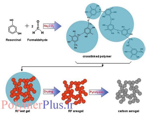 سازوکار واکنش ساخت ژل تر رزورسینول-فرم آلدهید،ایروژل و ایروژل کربنی