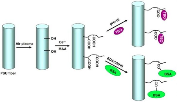 اصلاح شیمیایی سطح الیاف