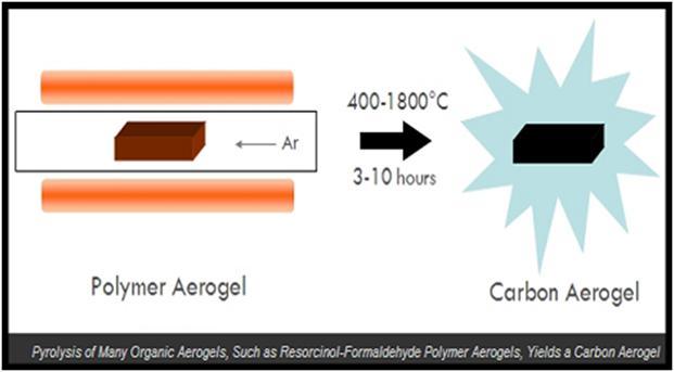 ساخت ایروژل های کربنی